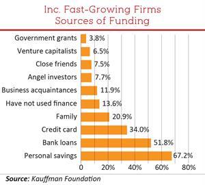 Fundamentals of Financing - Loudoun County Economic